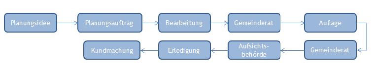 Phasen des FW Verfahrens - elektronischer Flächenwidmungsplan